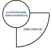 data-clean-up