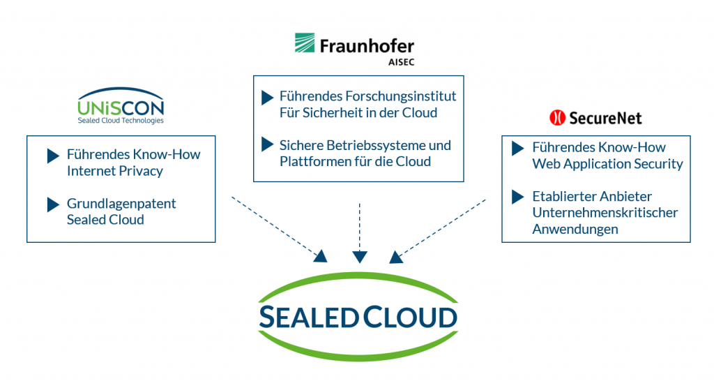 infrastruktur-der-sealed-cloud