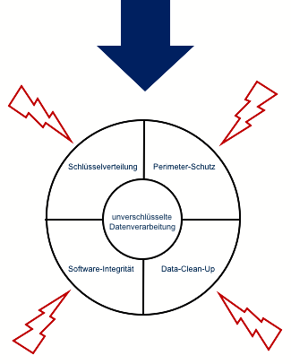 sealed-cloudv-ein-vollstaendig-integriertes-sicherheitskonzept